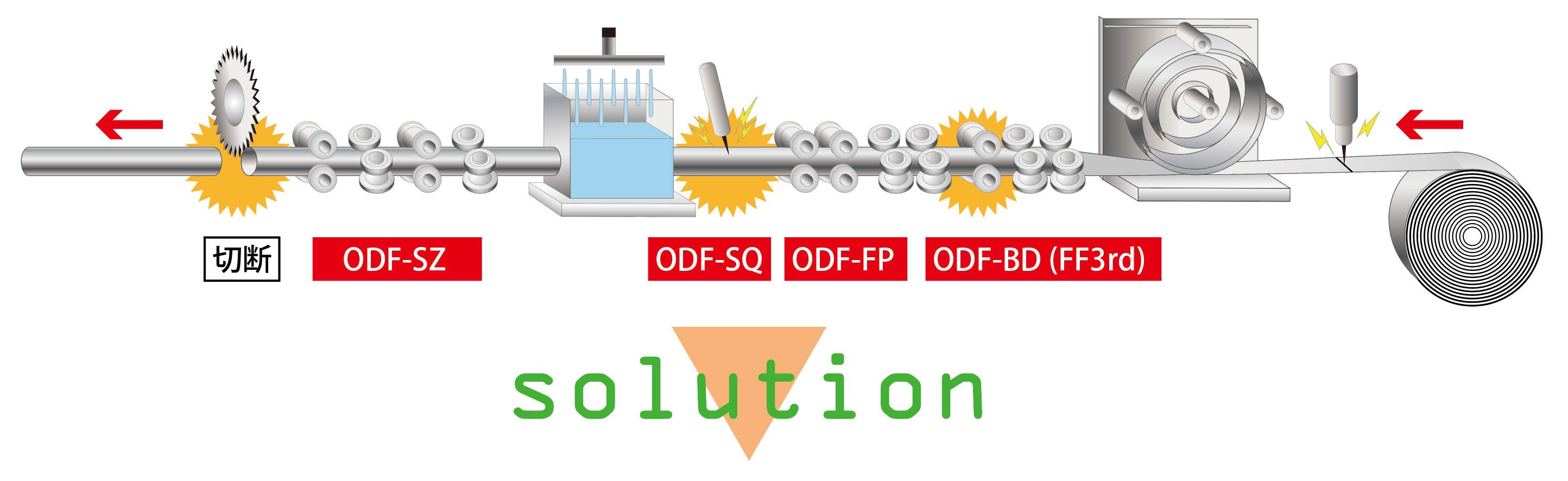 ODFの適用